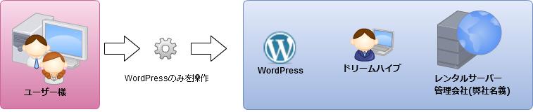 WordPress イメージ